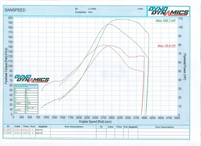 Suzuki Swift Dyno Graph