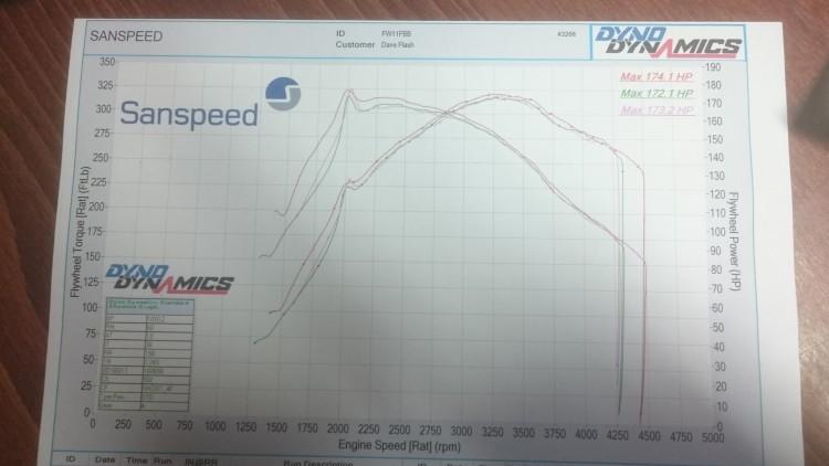 Insignia Dyno Graph